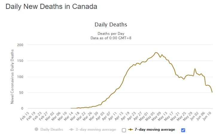 Daily New Deaths in Canada (worldometers)