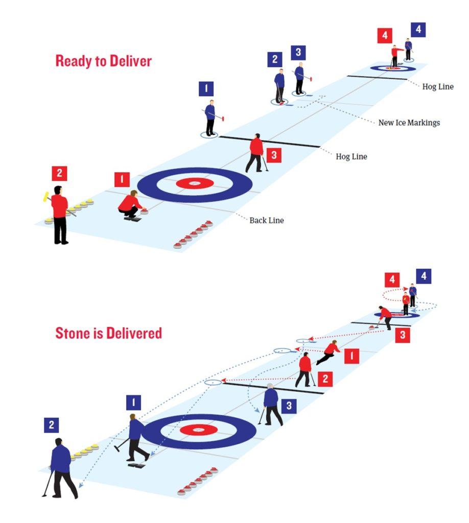 Distancing illustrations for curling while corona pandemic